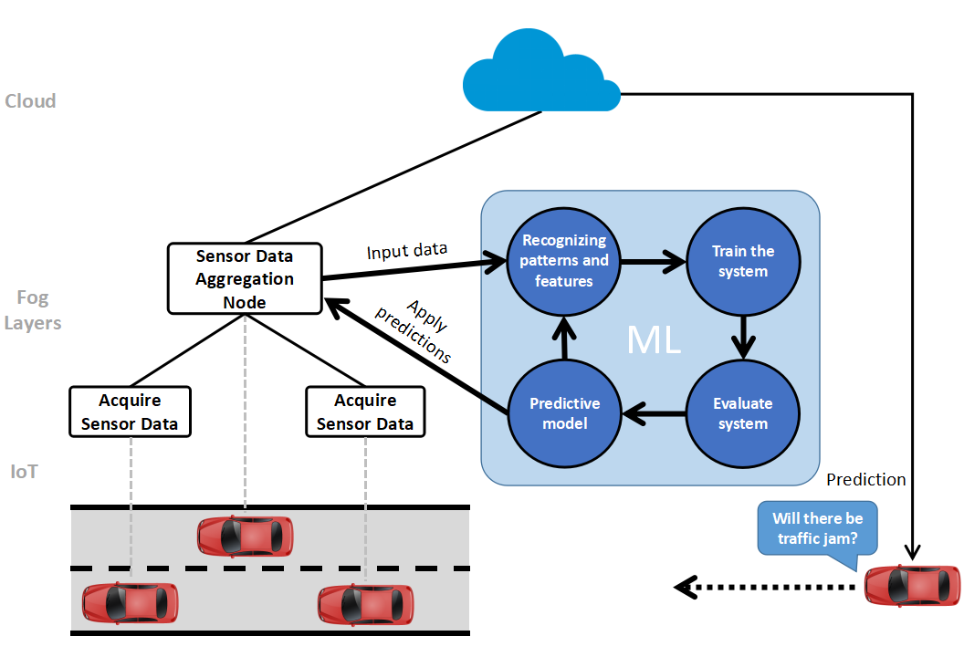 Machine learning and fog-to-cloud computing | mF2C project