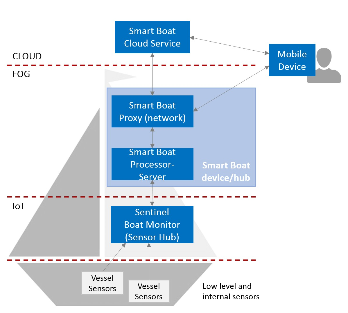 smart service hub