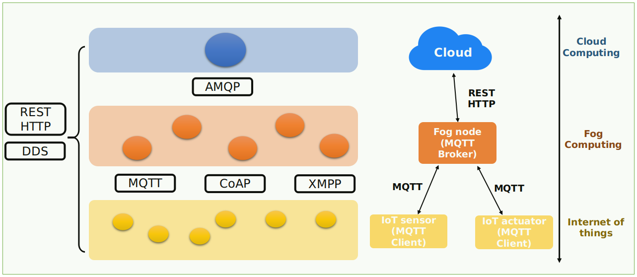 Communication challenges in fog-to-cloud computing | mF2C