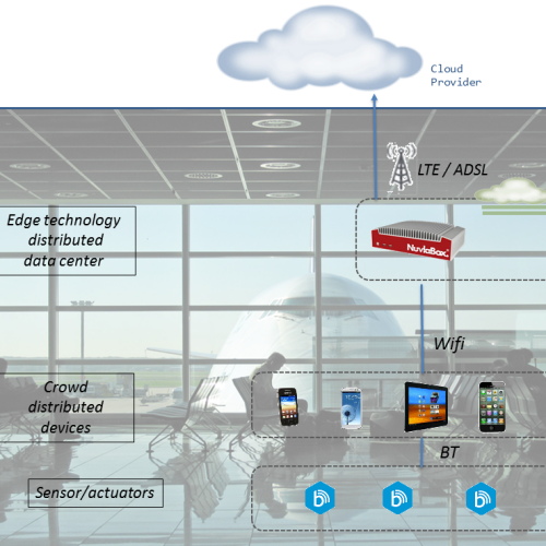 Smart Fog-Hub Service (SFHS)